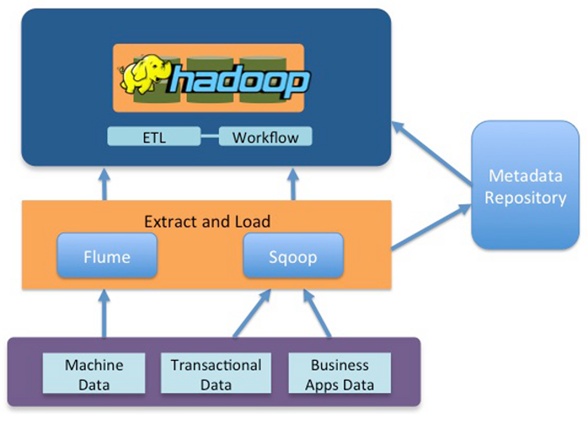 Components Of Etl Tools Can Be Easily Reused And As A