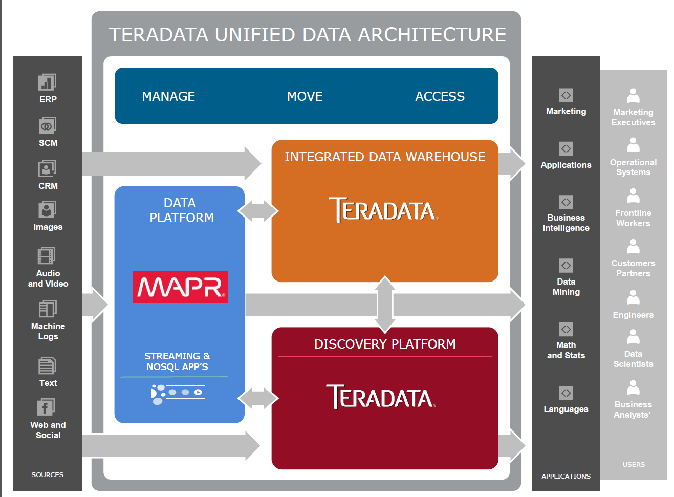 Teradata has hadoop covered with mapr partnership for Hadoop 2 architecture