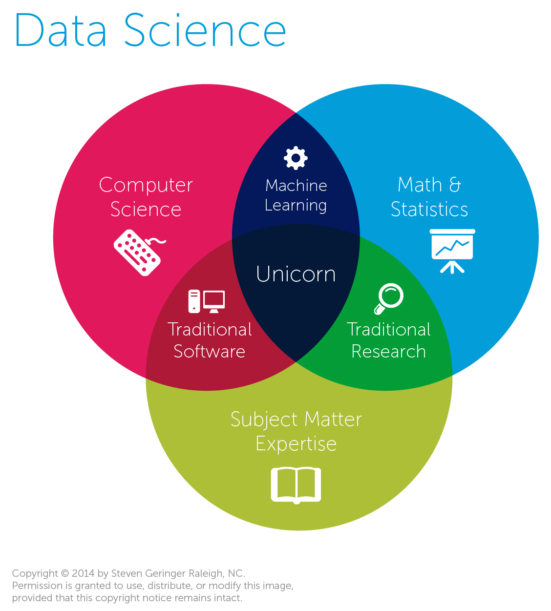 As data science evolves its taking statistics with it data science venn diagram ccuart Image collections