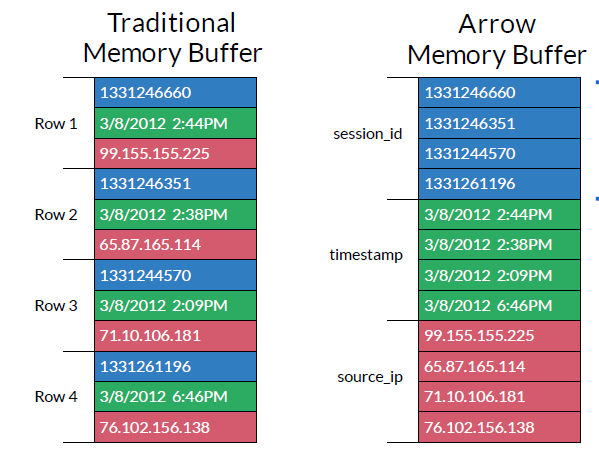 Arrow leverages the SIMD data parellelism in Intel processors
