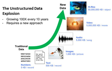 The Unstructured Data Explosion