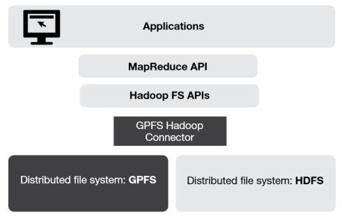 What Can GPFS on Hadoop Do For You?