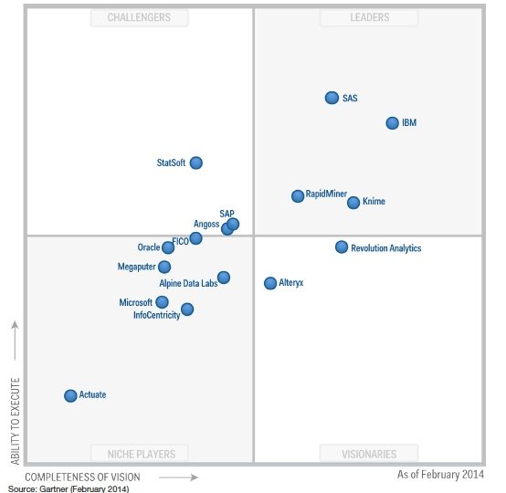 Sas And Ibm King Of Analytics Hill But For How Long