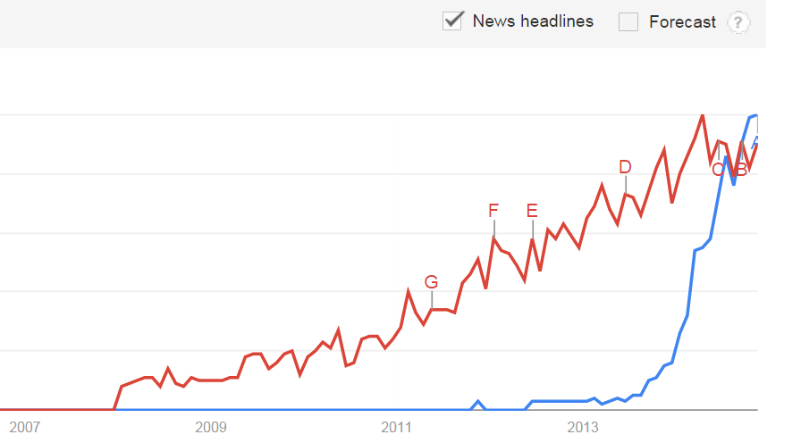 Apache Spark (blue line) just passed Apache Hadoop (red line) in popularity according to Google Trends