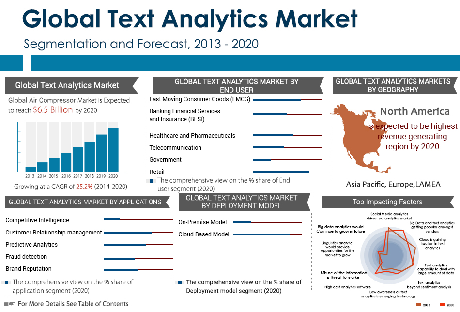 Predicting Consumer Behavior Drives Growth of Text Analytics