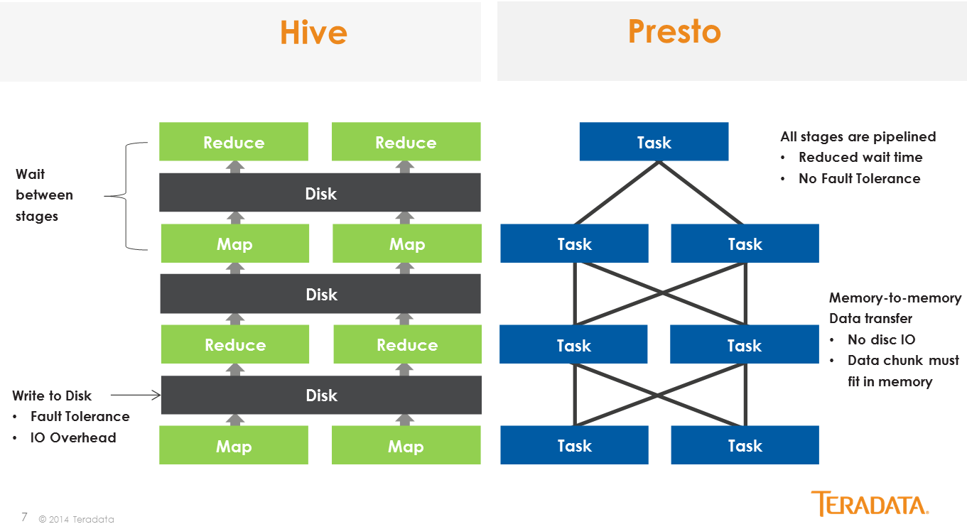 Presto's in-memory architecture processes SQL queries 10 times faster than Hive, according to Facebook