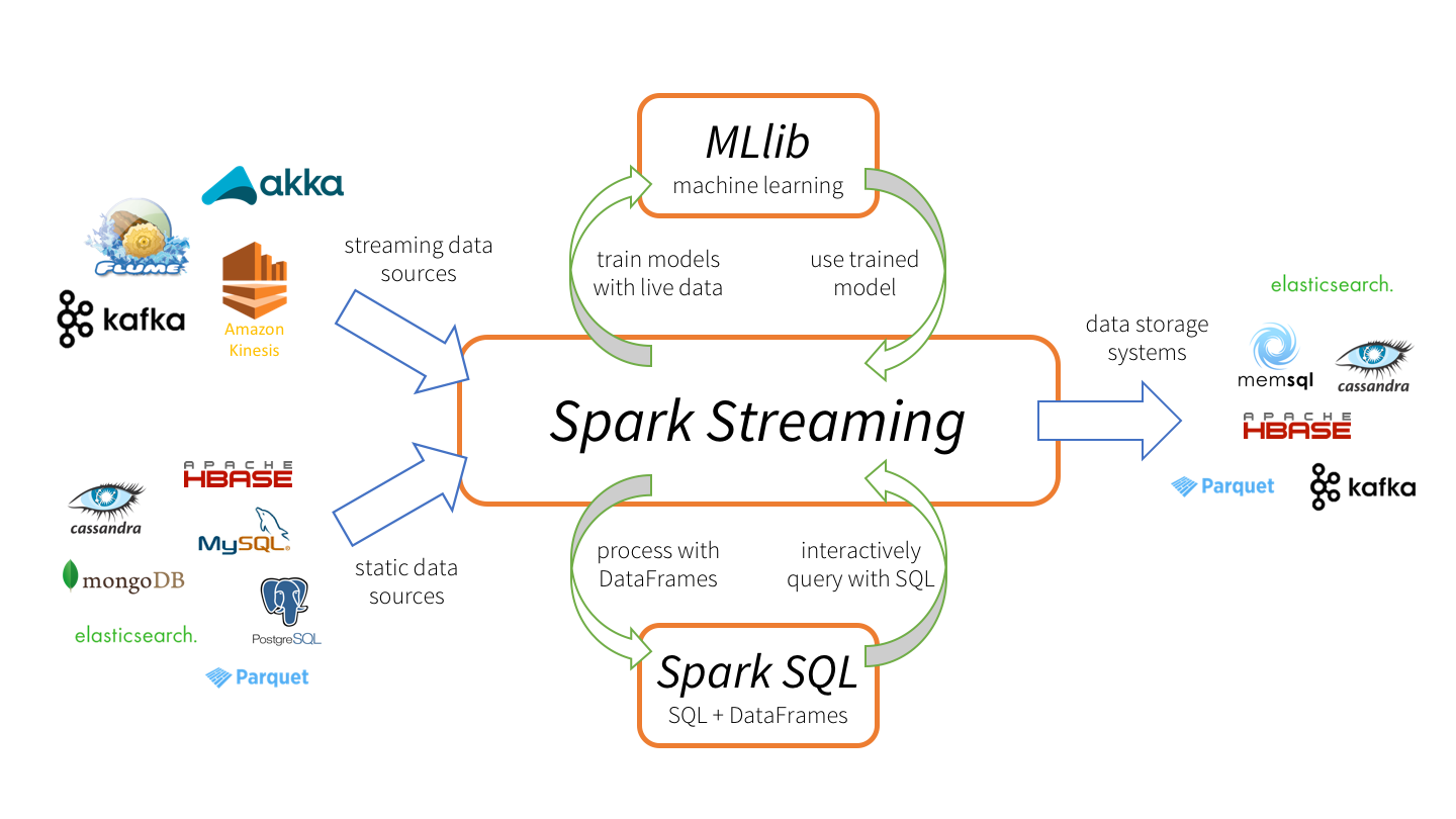 spark-streaming-datanami