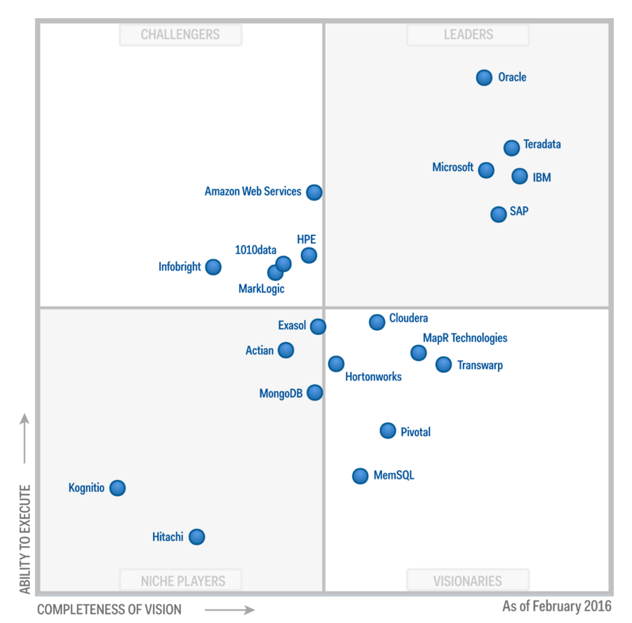 Magic Quadrant for DW_2016