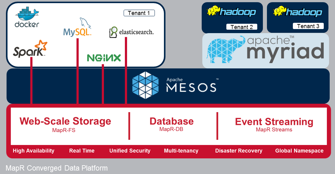 mapr vs hadoop Mapr announced that it has added native json support to mapr-db, bringing the scalability and analytical features of hadoop and spark to the high velocity and scalability found in document database systems.