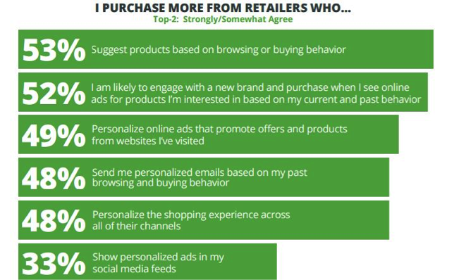 Source: MyBuys 7th Annual Consumer Personalization Survey, 2015