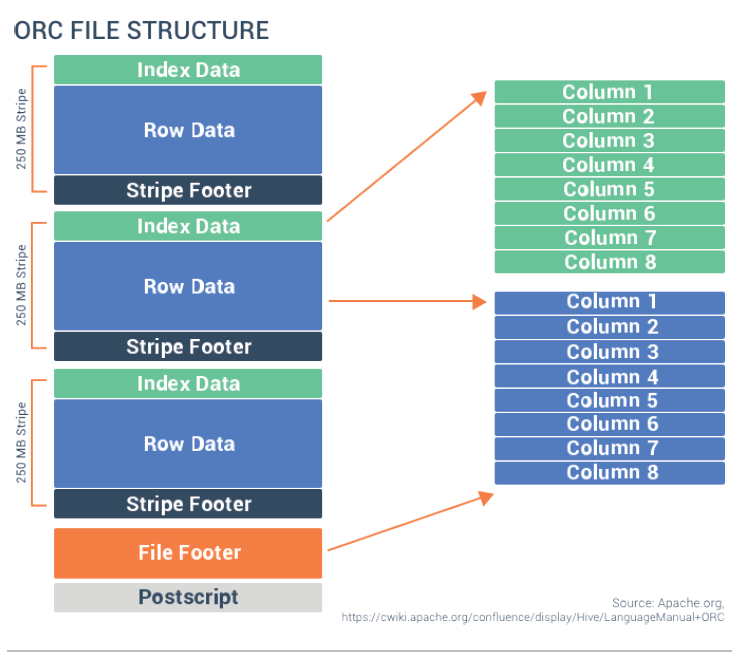 Big Data File Formats Demystified