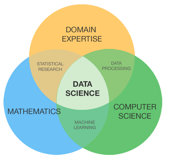 Universities Get Creative with Data Science Education