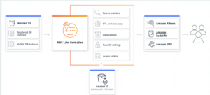 AWS To Build You a Data Lake in 'A Few Clicks'